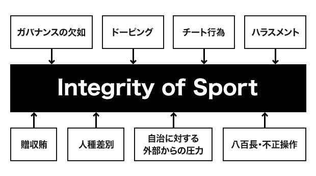 Integrity of sportを脅かす問題